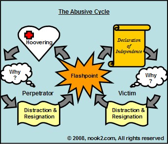 Abusive Cycle Diagram