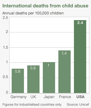 Chart of Child Fatality Prevalence by Industrialized Nation