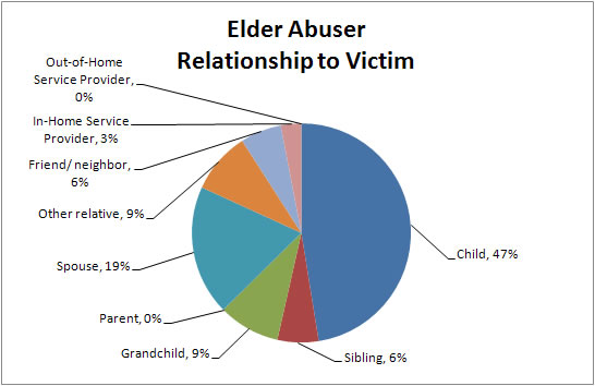 Elder Abuser Relationship to Victim Chart