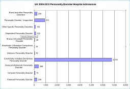UK 2006-2007 Personality Disorder Hospital Admissions Chart